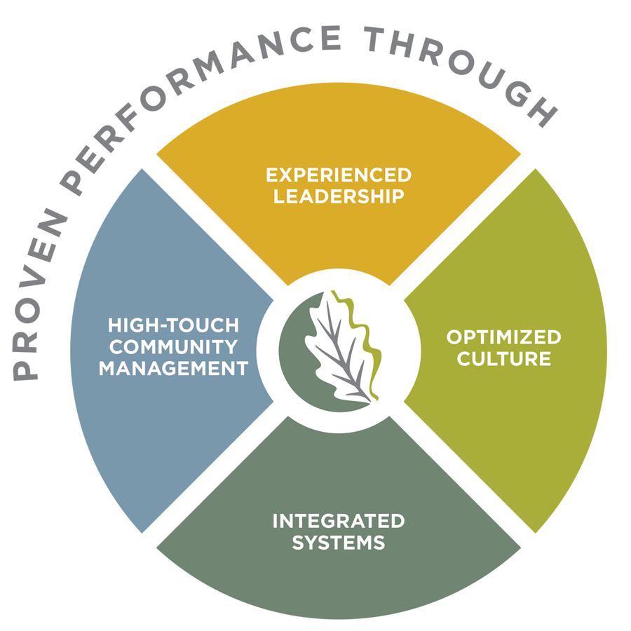 Performance Pie Chart
